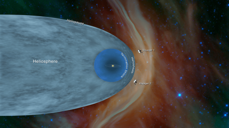 Artist's rendition of Voyager I and II crossing the heliopause and a chart of our Heliosphere. Image courtesy NASA/JPL-Caltech. Accessed through Wikimedia commons.